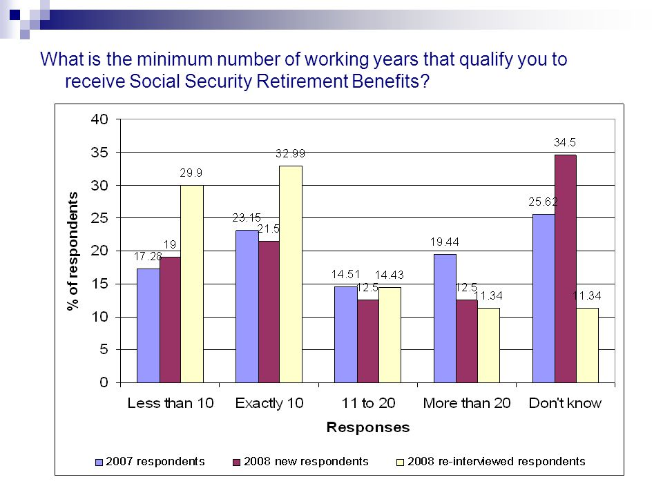 What is the minimum number of working years that qualify you to receive Social Security Retirement Benefits