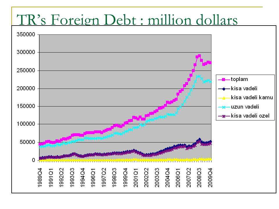 TR's Foreign Debt : million dollars