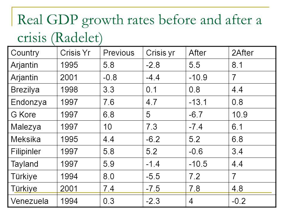 Real GDP growth rates before and after a crisis (Radelet) CountryCrisis YrPreviousCrisis yrAfter2After Arjantin19955.8-2.85.58.1 Arjantin2001-0.8-4.4-10.97 Brezilya19983.30.10.84.4 Endonzya19977.64.7-13.10.8 G Kore19976.85-6.710.9 Malezya1997107.3-7.46.1 Meksika19954.4-6.25.26.8 Filipinler19975.85.2-0.63.4 Tayland19975.9-1.4-10.54.4 Türkiye19948.0-5.57.27 Türkiye20017.4-7.57.84.8 Venezuela19940.3-2.34-0.2