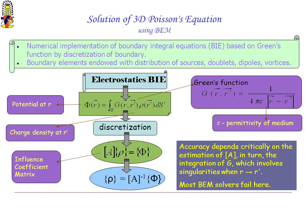 Solution of 3D Poisson's Equation using BEM Numerical implementation of boundary integral equations (BIE) based on Green's function by discretization