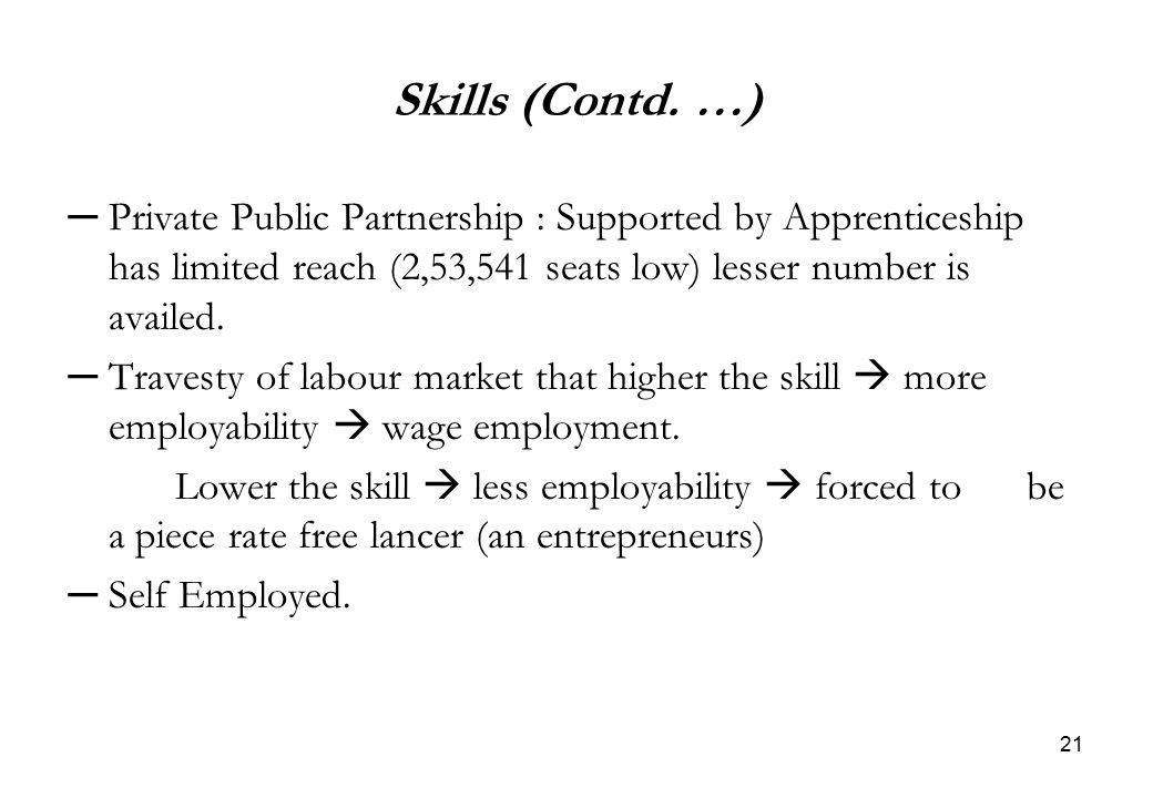 21 Skills (Contd.