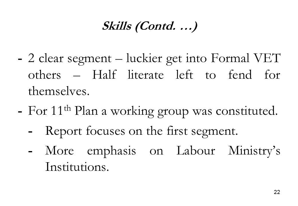 22 Skills (Contd.