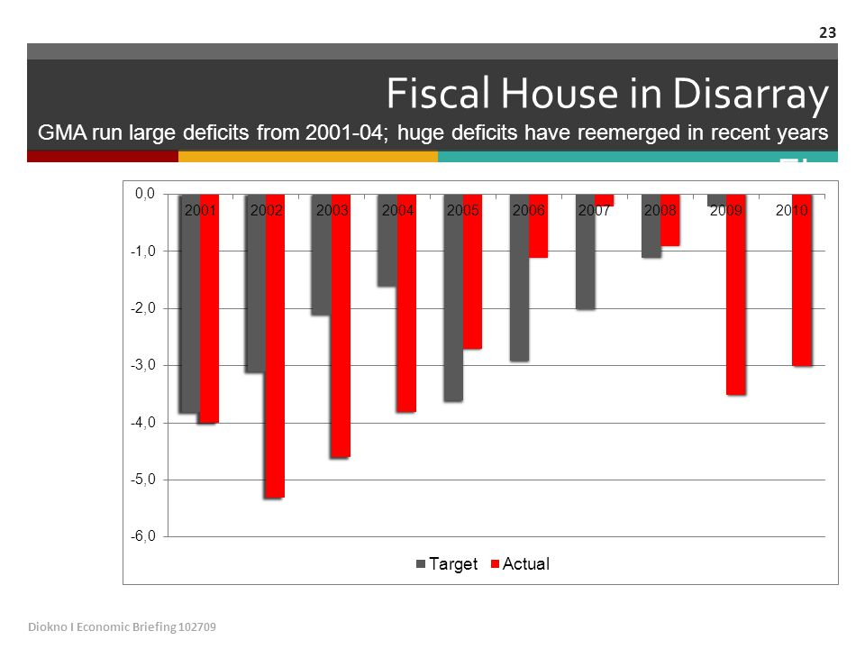 Fiscal House in Disarray GMA run large deficits from 2001-04; huge deficits have reemerged in recent years Fis Diokno I Economic Briefing 102709 23