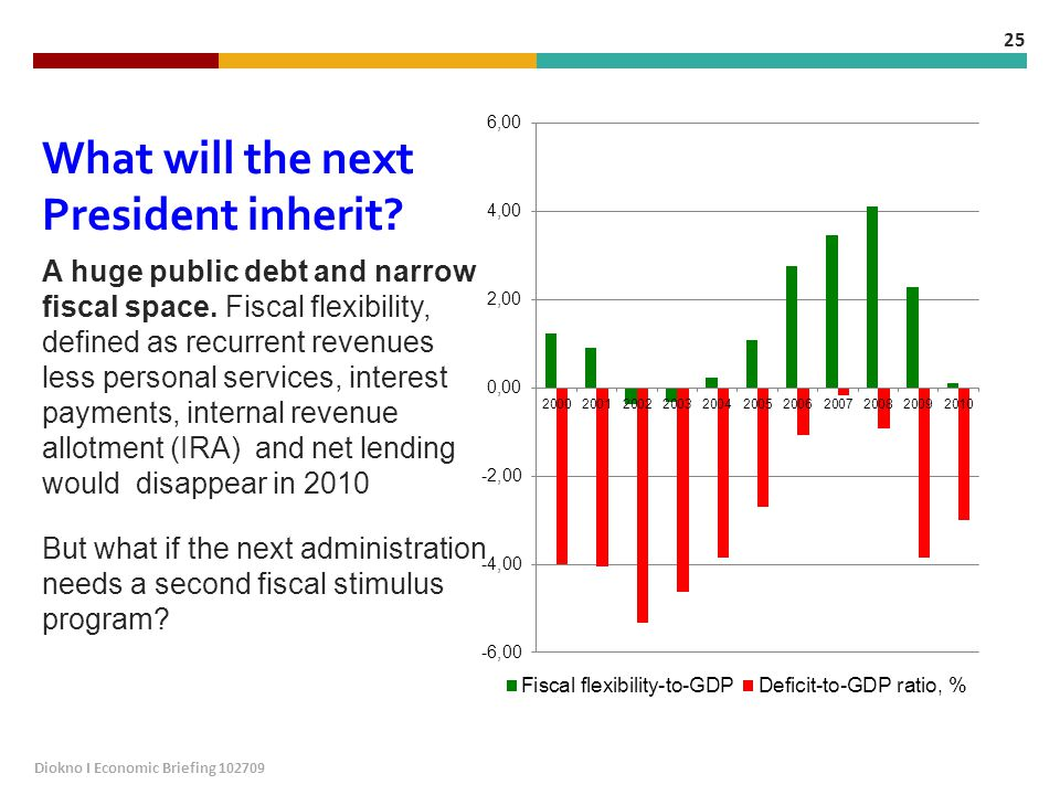 What will the next President inherit. A huge public debt and narrow fiscal space.