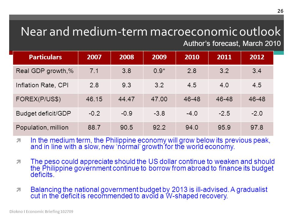 Near and medium-term macroeconomic outlook Author's forecast, March 2010 Particulars200720082009201020112012 Real GDP growth,%7.13.80.9*2.83.23.4 Inflation Rate, CPI2.89.33.24.54.04.5 FOREX(P/US$)46.1544.4747.0046-48 Budget deficit/GDP-0.2-0.9-3.8-4.0-2.5-2.0 Population, million88.790.592.294.095.997.8  In the medium term, the Philippine economy will grow below its previous peak, and in line with a slow, new 'normal' growth for the world economy.