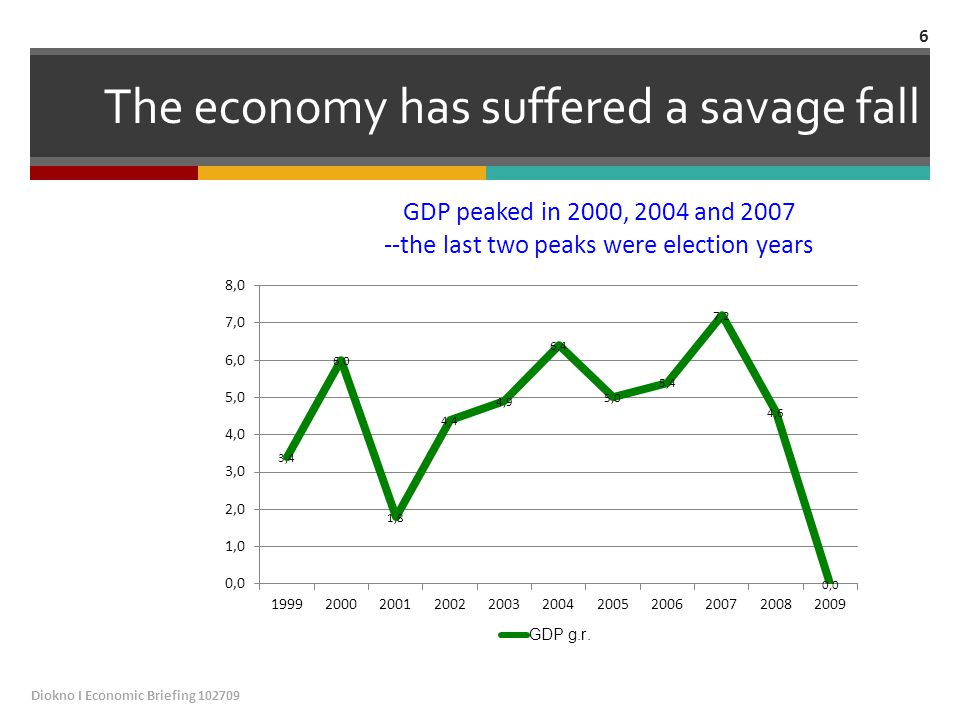 The economy has suffered a savage fall Diokno I Economic Briefing 102709 6