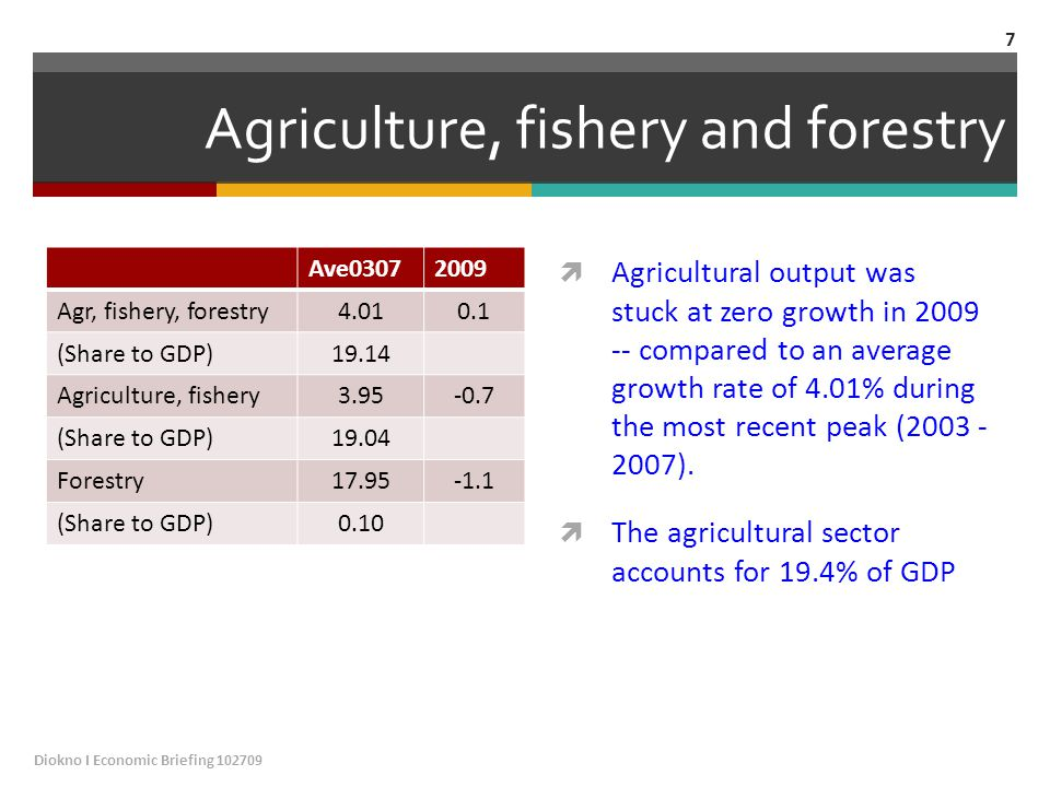 Agriculture, fishery and forestry Ave03072009 Agr, fishery, forestry4.010.1 (Share to GDP)19.14 Agriculture, fishery3.95-0.7 (Share to GDP)19.04 Forestry17.95-1.1 (Share to GDP)0.10  Agricultural output was stuck at zero growth in 2009 -- compared to an average growth rate of 4.01% during the most recent peak (2003 - 2007).