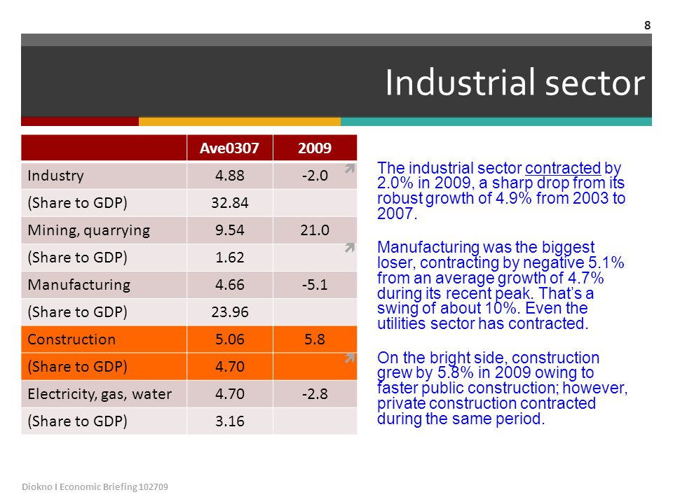Industrial sector Ave03072009 Industry4.88-2.0 (Share to GDP)32.84 Mining, quarrying9.5421.0 (Share to GDP)1.62 Manufacturing4.66-5.1 (Share to GDP)23.96 Construction5.065.8 (Share to GDP)4.70 Electricity, gas, water4.70-2.8 (Share to GDP)3.16  The industrial sector contracted by 2.0% in 2009, a sharp drop from its robust growth of 4.9% from 2003 to 2007.