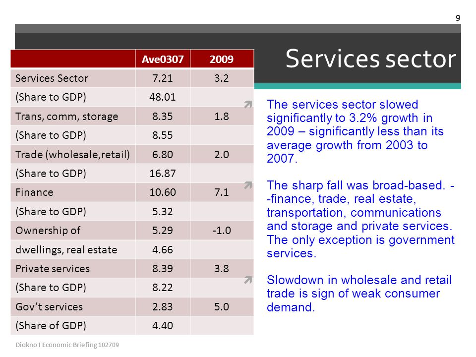 Services sector Ave03072009 Services Sector7.213.2 (Share to GDP)48.01 Trans, comm, storage8.351.8 (Share to GDP)8.55 Trade (wholesale,retail)6.802.0 (Share to GDP)16.87 Finance10.607.1 (Share to GDP)5.32 Ownership of5.29 dwellings, real estate4.66 Private services8.393.8 (Share to GDP)8.22 Gov't services2.835.0 (Share of GDP)4.40  The services sector slowed significantly to 3.2% growth in 2009 – significantly less than its average growth from 2003 to 2007.
