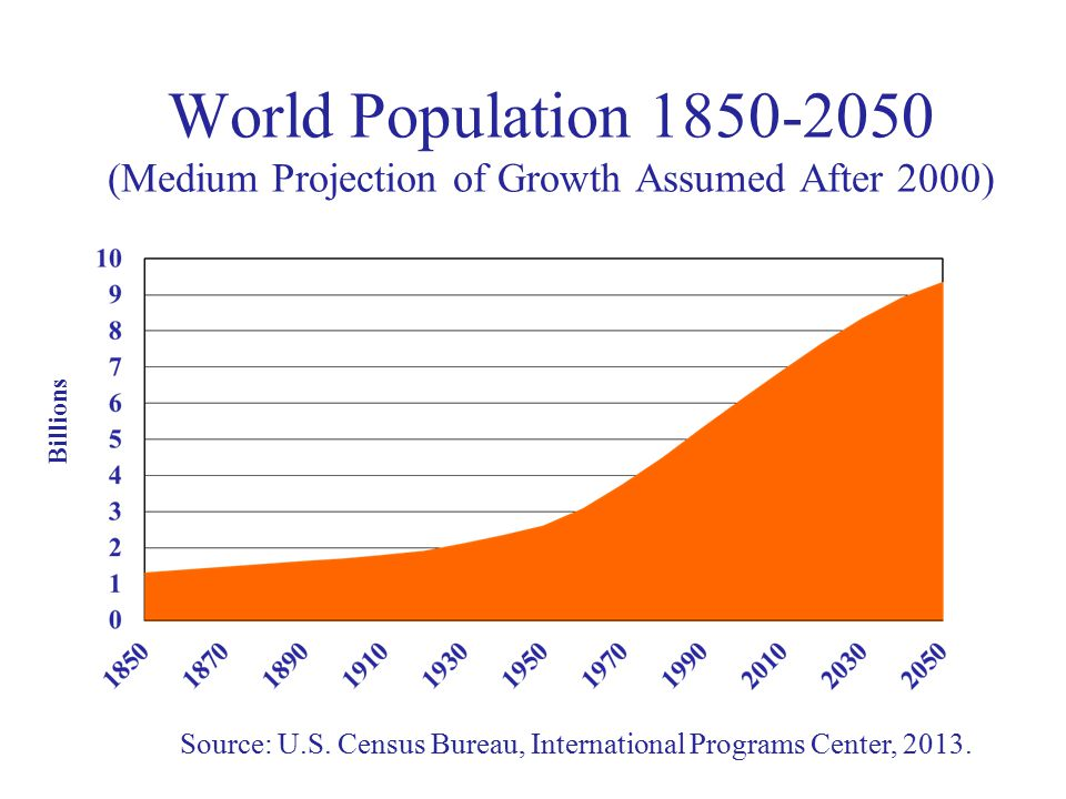 World Population 1850-2050 (Medium Projection of Growth Assumed After 2000) Source: U.S.