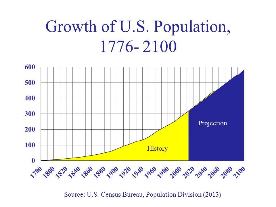 Growth of U.S. Population, 1776- 2100 History Source: U.S.