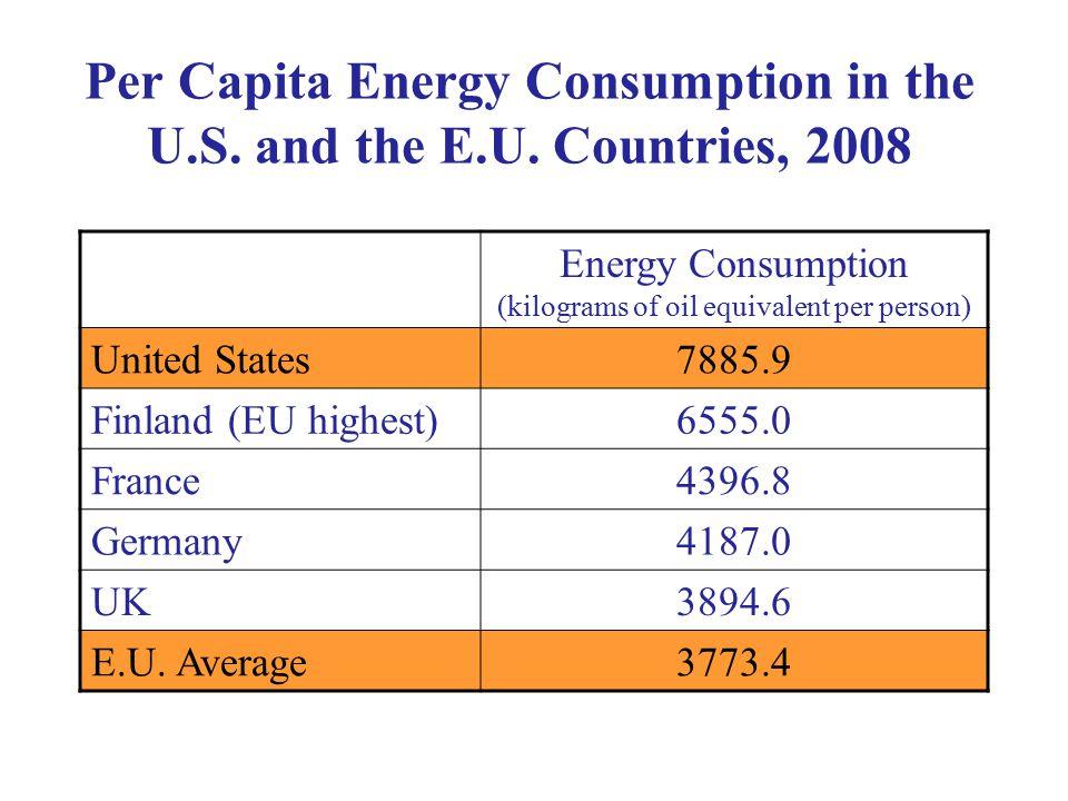 Per Capita Energy Consumption in the U.S. and the E.U.