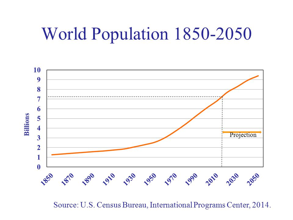 World Population 1850-2050 Source: U.S. Census Bureau, International Programs Center, 2014.
