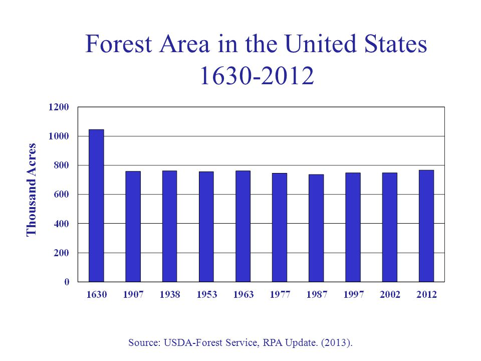 Forest Area in the United States 1630-2012 Thousand Acres Source: USDA-Forest Service, RPA Update.