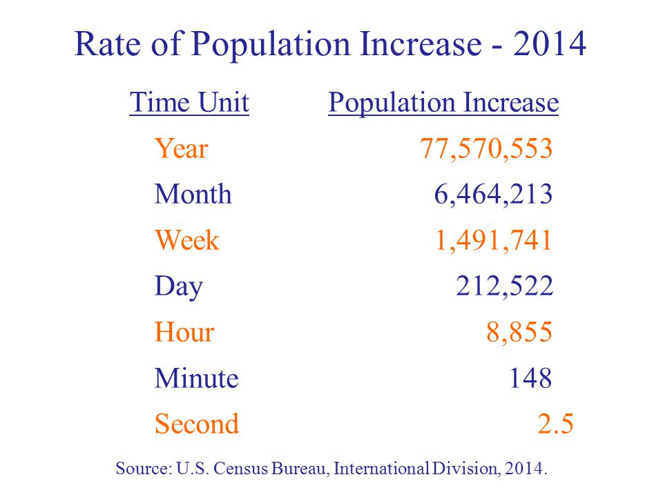 Rate of Population Increase - 2014 Time UnitPopulation Increase Year 77,570,553 Month 6,464,213 Week 1,491,741 Day 212,522 Hour 8,855 Minute 148 Second 2.5 Source: U.S.