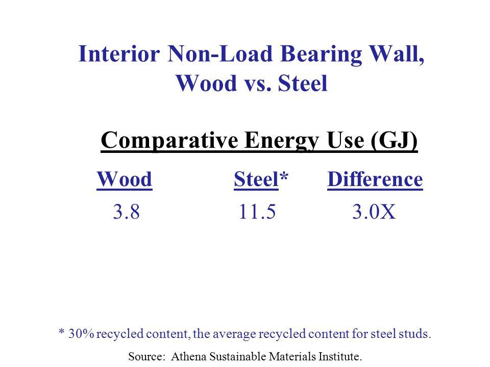 Interior Non-Load Bearing Wall, Wood vs.