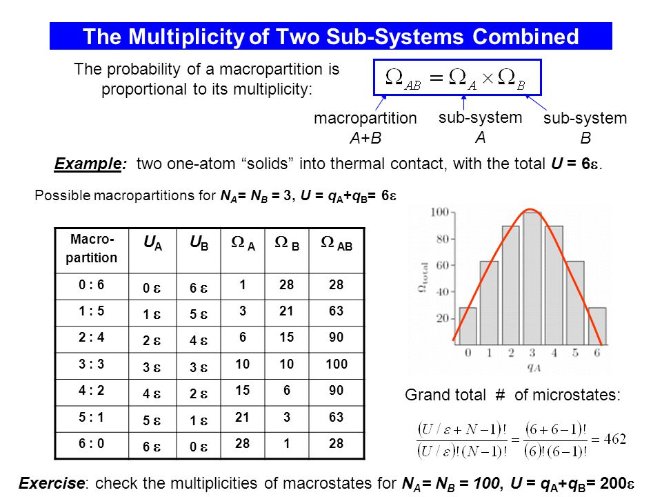The Multiplicity of Two Sub-Systems Combined Example: two one-atom solids into thermal contact, with the total U = 6 .