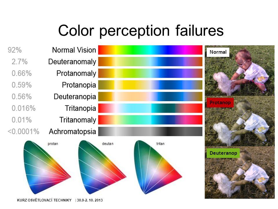 KURZ OSVĚTLOVACÍ TECHNIKY | 30.9-2. 10. 2013 Color perception failures Normal Protanop Deuteranop