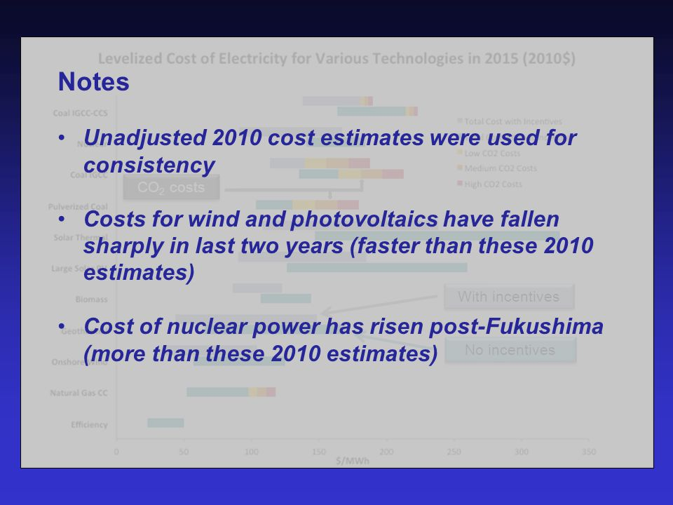 With incentives No incentives CO 2 costs Notes Unadjusted 2010 cost estimates were used for consistency Costs for wind and photovoltaics have fallen sharply in last two years (faster than these 2010 estimates) Cost of nuclear power has risen post-Fukushima (more than these 2010 estimates)