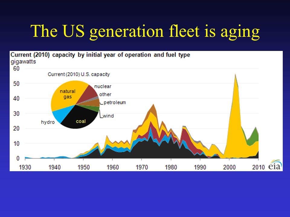 The US generation fleet is aging
