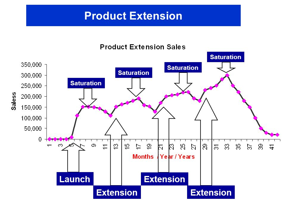 Product Extension Launch Extension Saturation