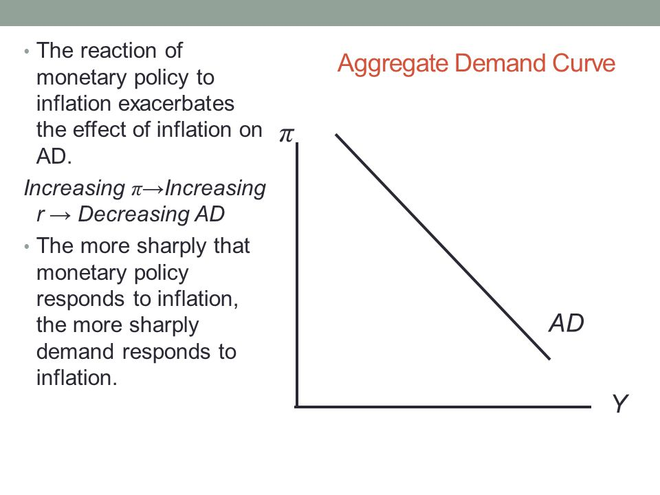 Aggregate Demand Curve Y π AD The reaction of monetary policy to inflation exacerbates the effect of inflation on AD.