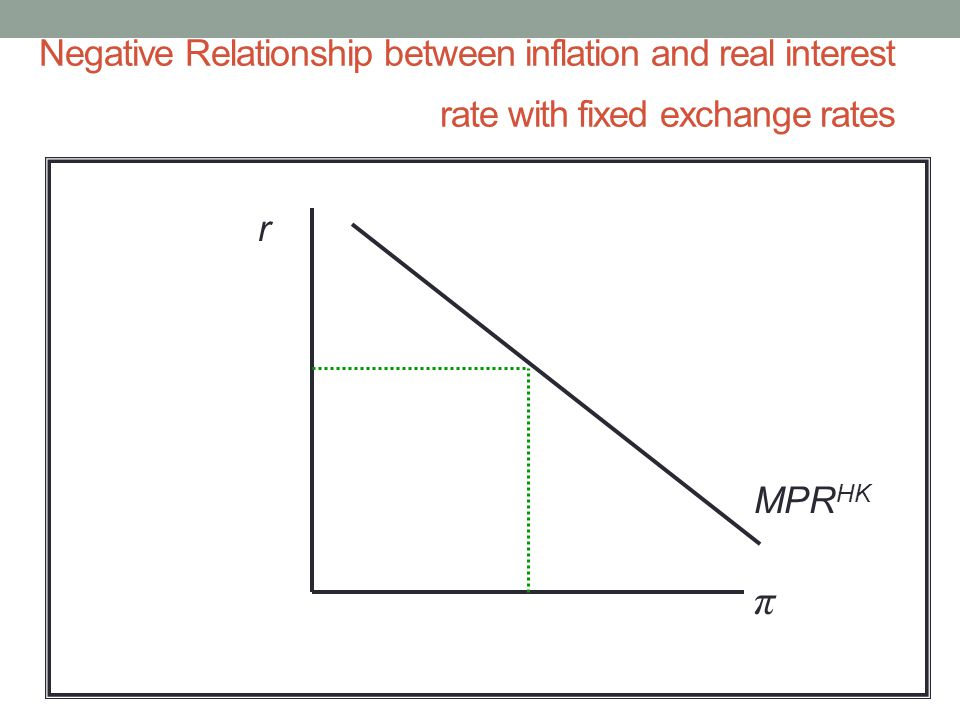 Negative Relationship between inflation and real interest rate with fixed exchange rates r π MPR HK