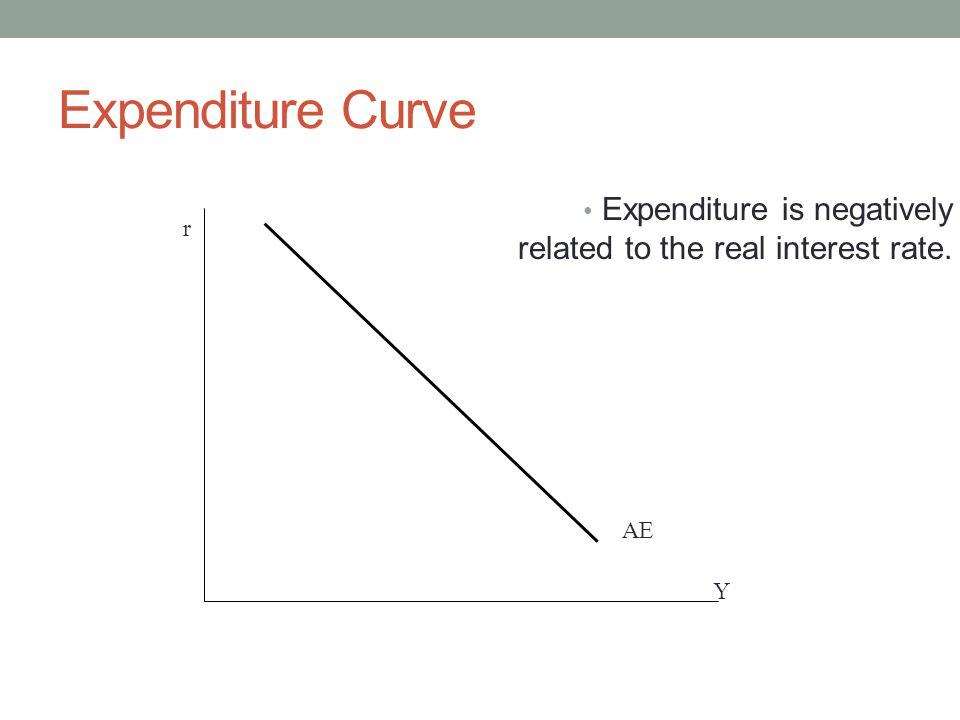 Expenditure Curve r Y AE Expenditure is negatively related to the real interest rate.
