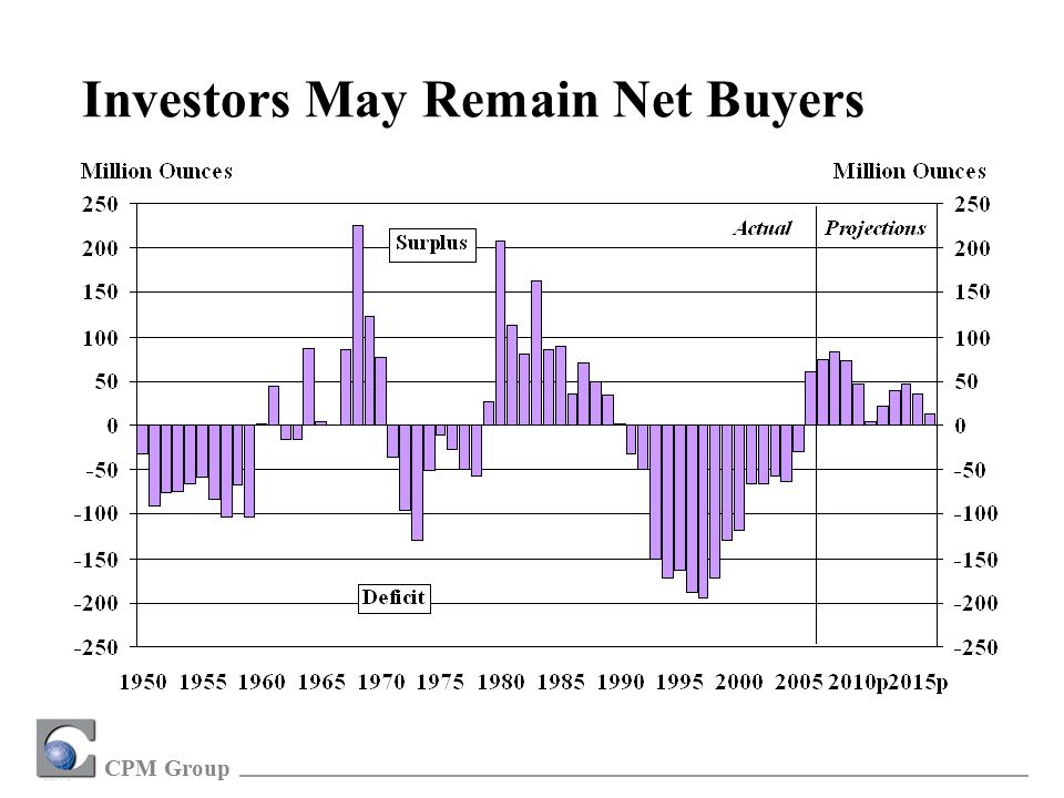 CPM Group Investors May Remain Net Buyers