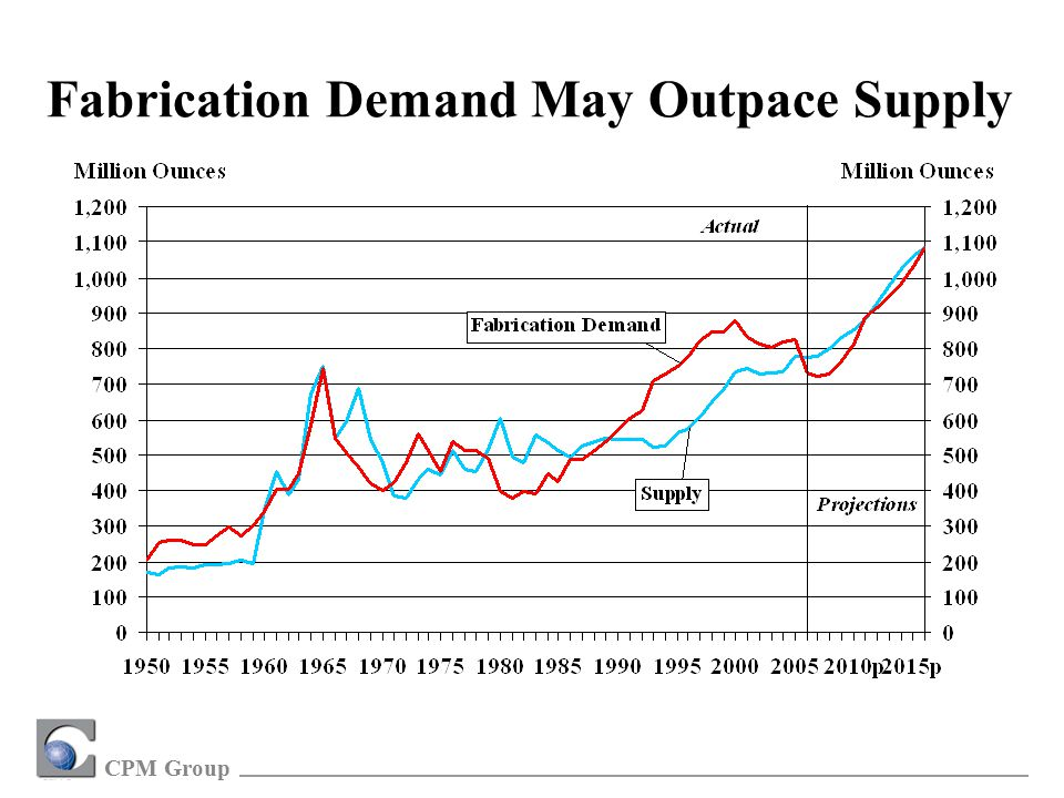 CPM Group Fabrication Demand May Outpace Supply