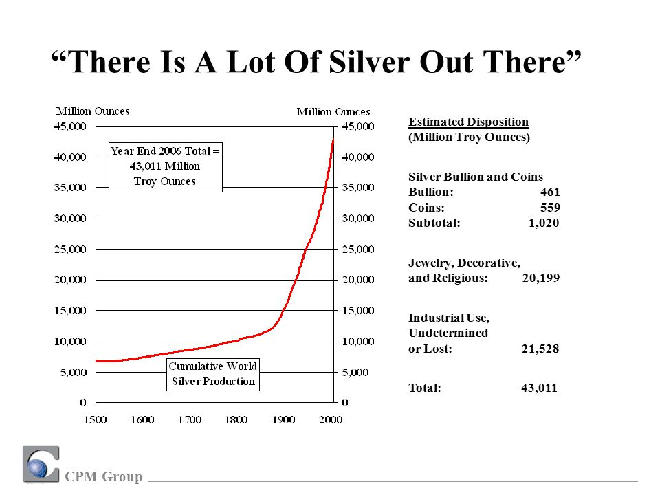 CPM Group There Is A Lot Of Silver Out There Estimated Disposition (Million Troy Ounces) Silver Bullion and Coins Bullion:461 Coins:559 Subtotal: 1,020 Jewelry, Decorative, and Religious: 20,199 Industrial Use, Undetermined or Lost: 21,528 Total: 43,011