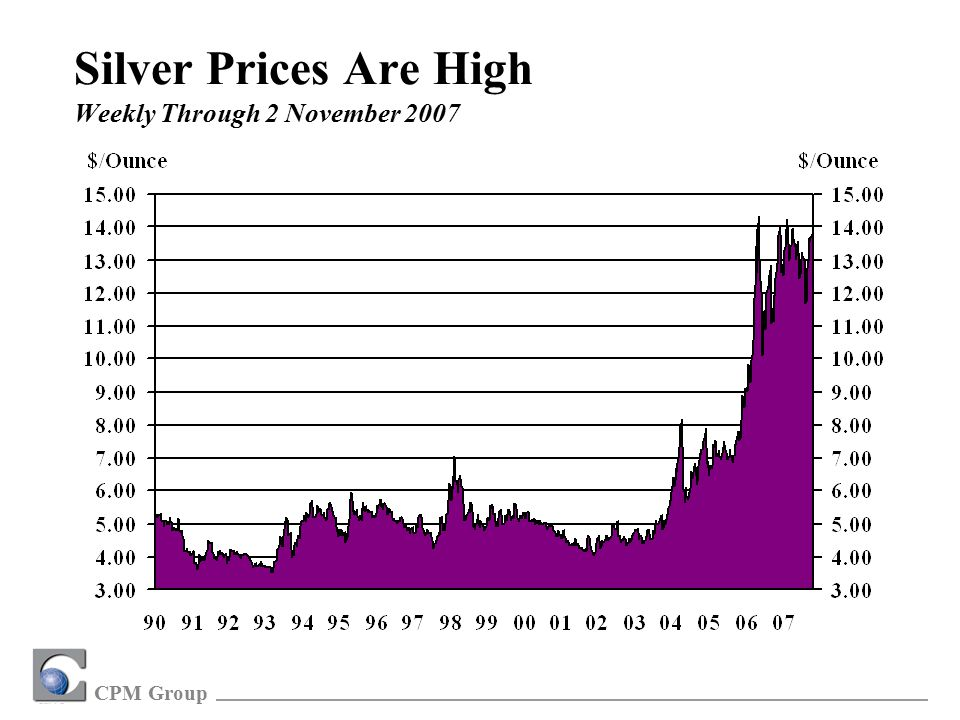 CPM Group Silver Prices Are High Weekly Through 2 November 2007
