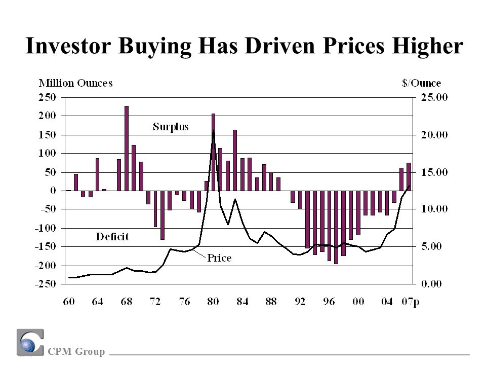 CPM Group Investor Buying Has Driven Prices Higher