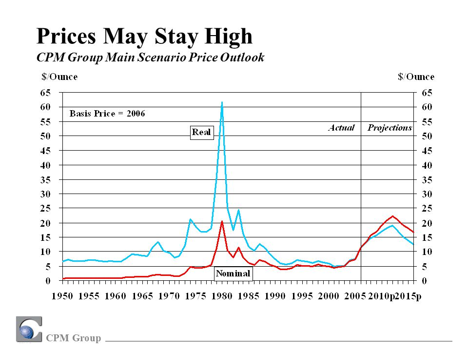 CPM Group Prices May Stay High CPM Group Main Scenario Price Outlook