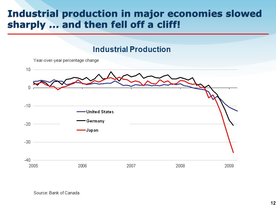 12 Source: Bank of Canada. Year-over-year percentage change Industrial production in major economies slowed sharply... and then fell off a cliff! Indu