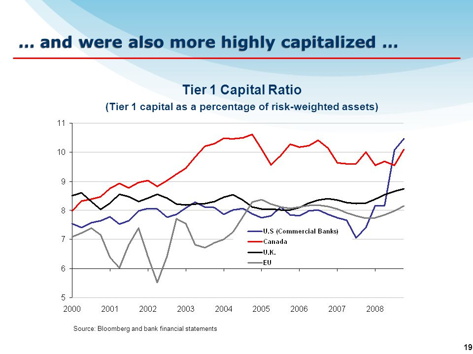 19 Tier 1 Capital Ratio (Tier 1 capital as a percentage of risk-weighted assets) Source: Bloomberg and bank financial statements … and were also more highly capitalized …