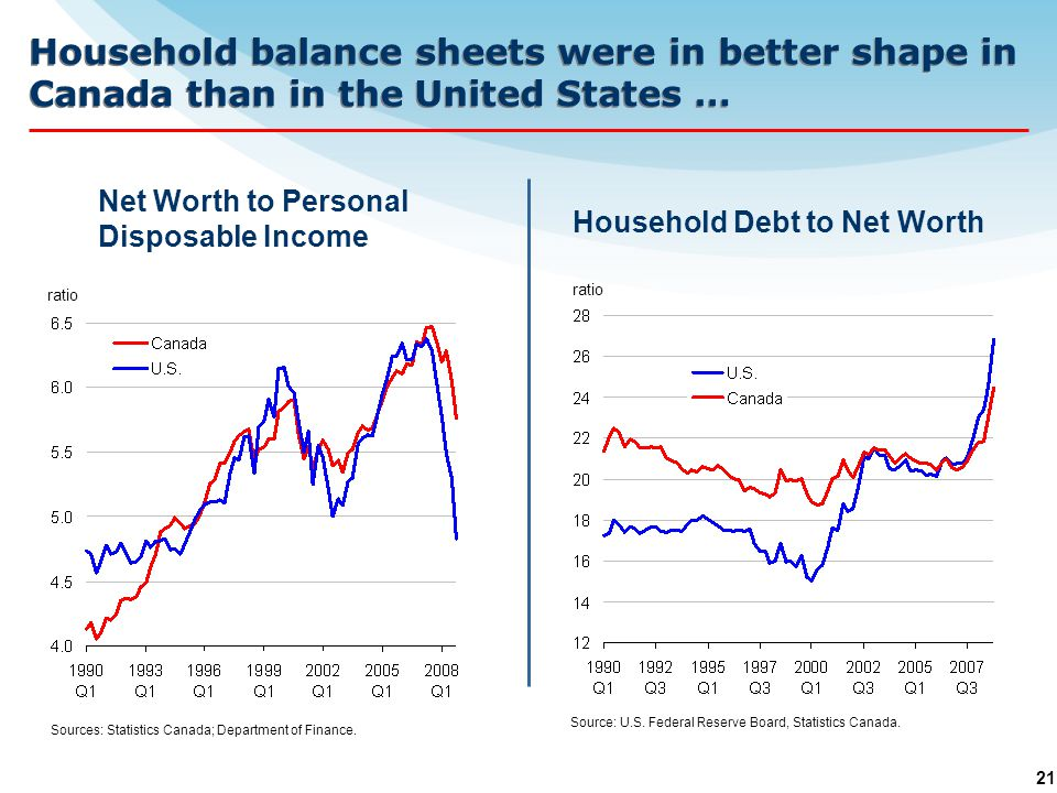 21 Household balance sheets were in better shape in Canada than in the United States … Net Worth to Personal Disposable Income Sources: Statistics Canada; Department of Finance.