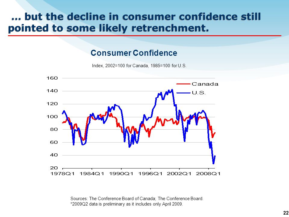 22 … but the decline in consumer confidence still pointed to some likely retrenchment.