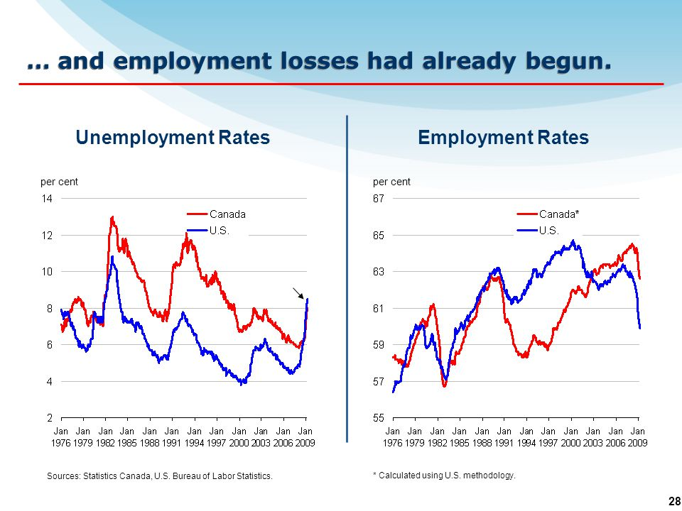 28 … and employment losses had already begun. per cent * Calculated using U.S.