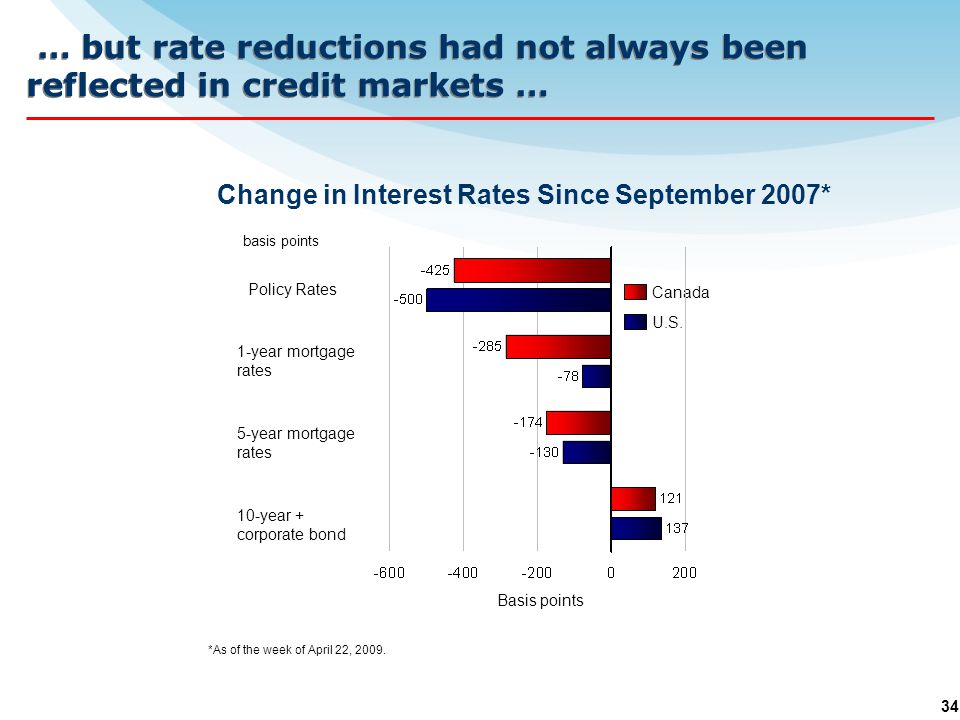 34 … but rate reductions had not always been reflected in credit markets … basis points Change in Interest Rates Since September 2007* *As of the week of April 22, 2009.