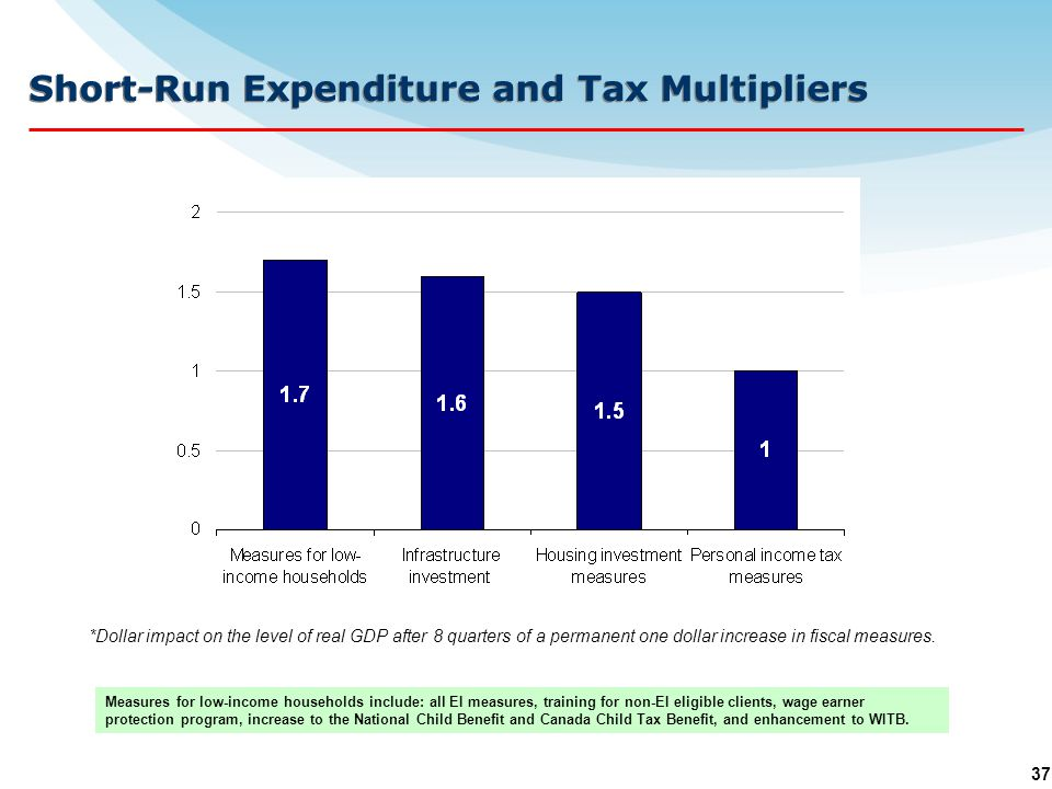37 Short-Run Expenditure and Tax Multipliers *Dollar impact on the level of real GDP after 8 quarters of a permanent one dollar increase in fiscal measures.