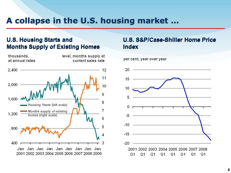 4 A collapse in the U.S. housing market … U.S.