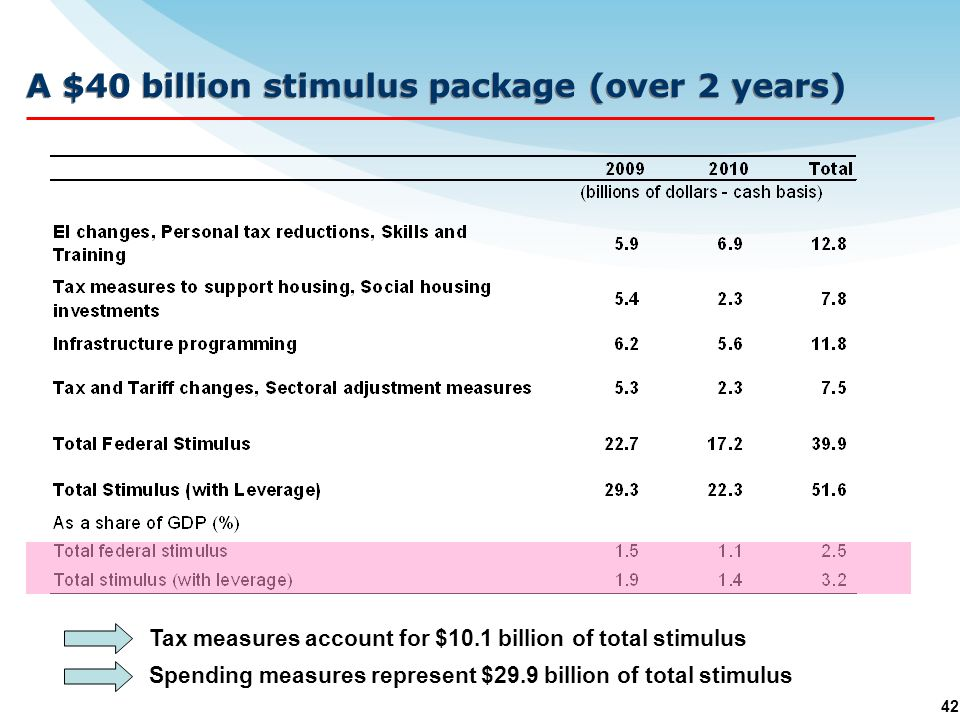 42 A $40 billion stimulus package (over 2 years) Tax measures account for $10.1 billion of total stimulus Spending measures represent $29.9 billion of total stimulus