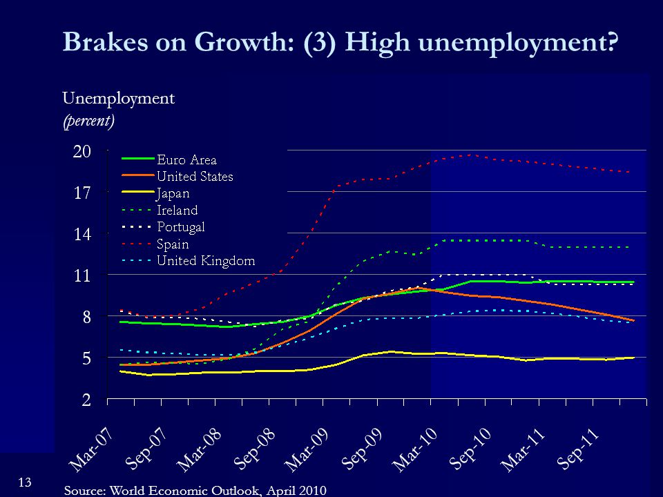 13 Brakes on Growth: (3) High unemployment.