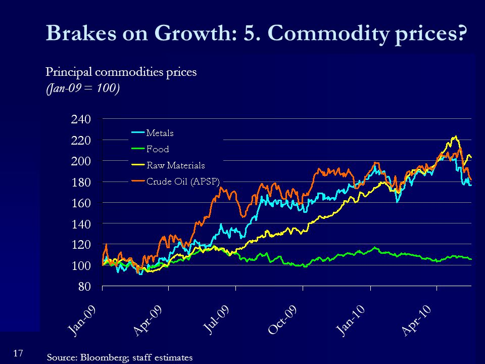 17 Brakes on Growth: 5. Commodity prices.