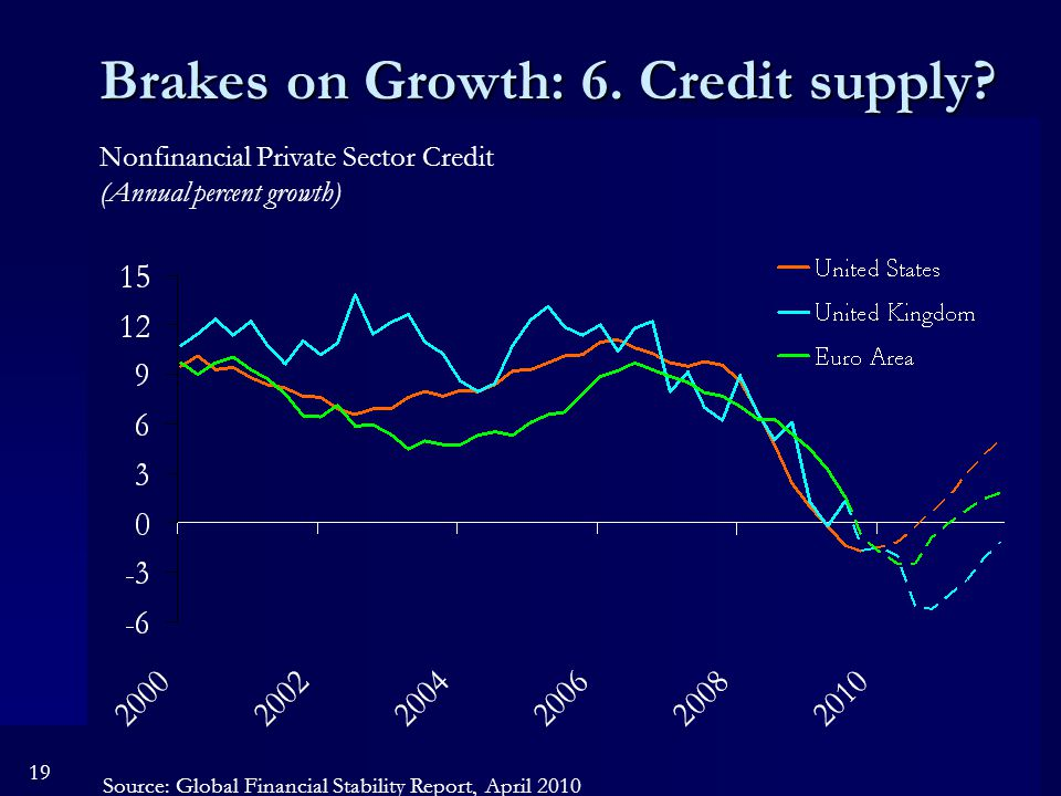 19 Brakes on Growth: 6. Credit supply.