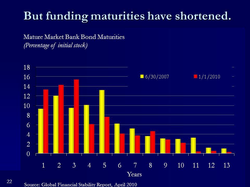 22 But funding maturities have shortened.