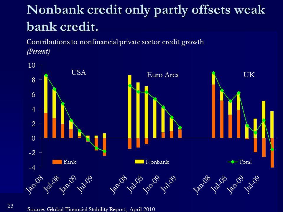 23 Nonbank credit only partly offsets weak bank credit.