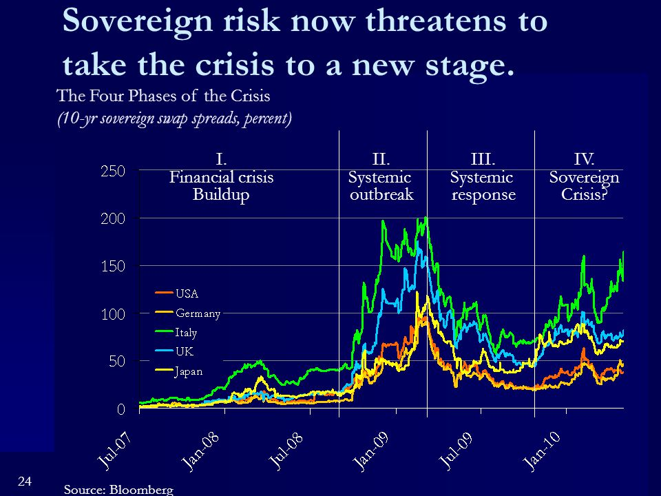 24 Sovereign risk now threatens to take the crisis to a new stage.