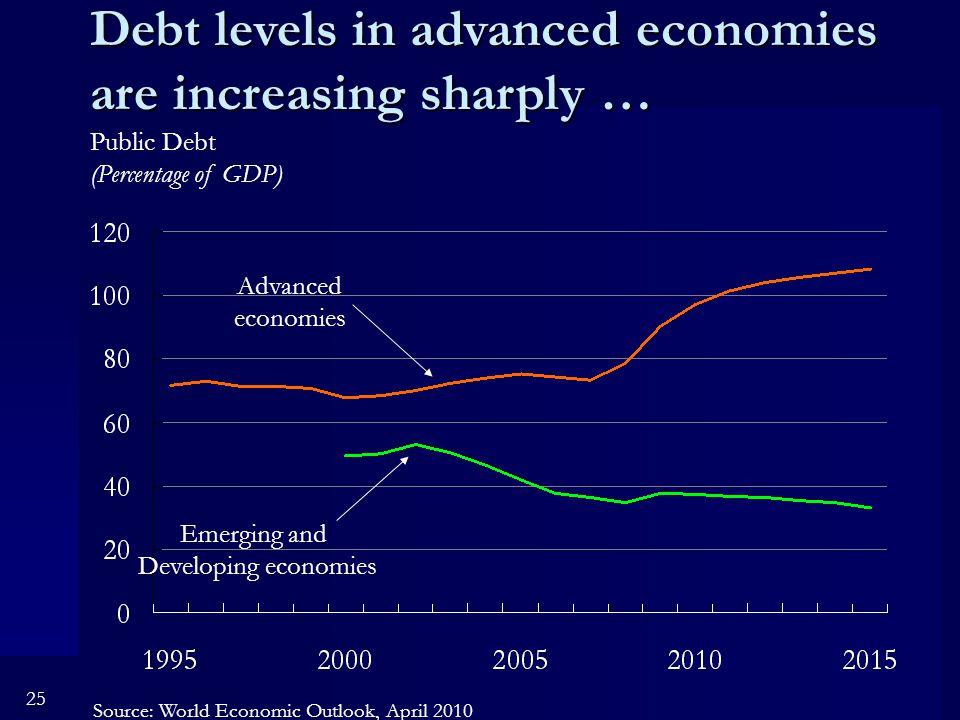 25 Debt levels in advanced economies are increasing sharply … Advanced economies Emerging and Developing economies Public Debt (Percentage of GDP) Source: World Economic Outlook, April 2010